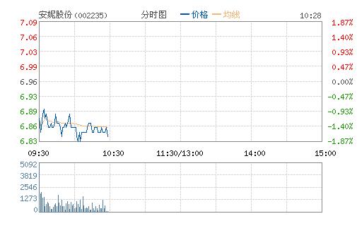 安妮股份(002235)股票行情