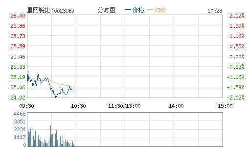 星网锐捷(002396)股票行情