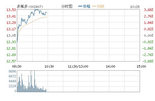 多氟多(002407)股票行情