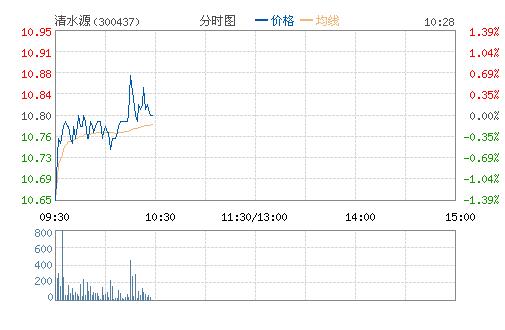 清水源(300437)股票行情