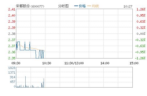 *ST百科(600077)股票行情