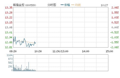 *ST熊猫(600599)股票行情
