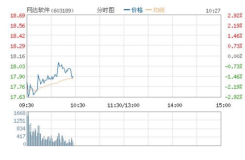 网达软件(603189)股票行情