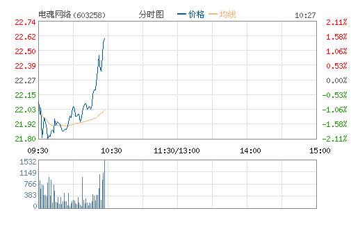 电魂网络(603258)股票行情