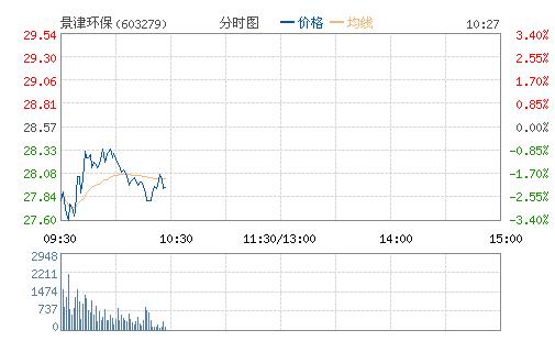 景津环保(603279)股票行情