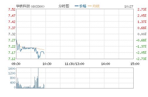 华铁应急(603300)股票行情