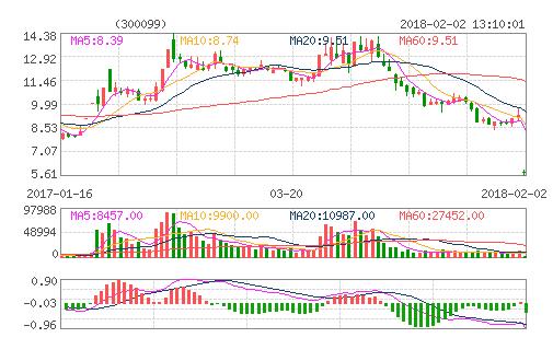 今日股市行情300099尤洛卡